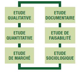Etudes social et médico-social